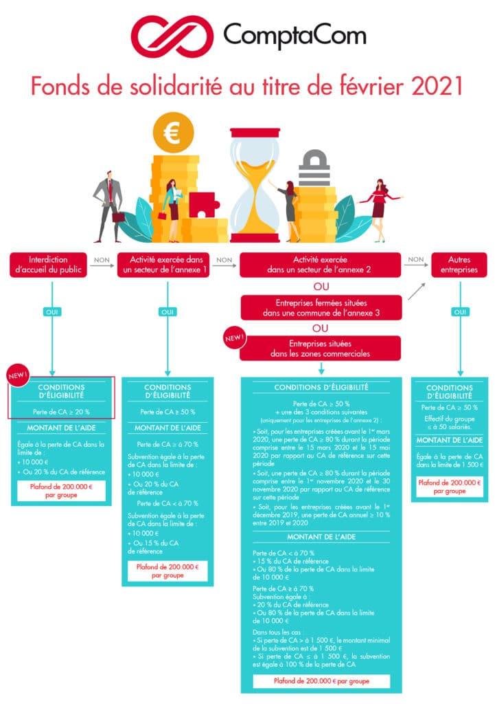 fonds-solidatrite-fevrier-2021